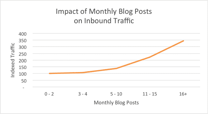 """Featured image for """"Thinking of dropping your company blog? Think again. #ElevenBlogChallenge"""""""